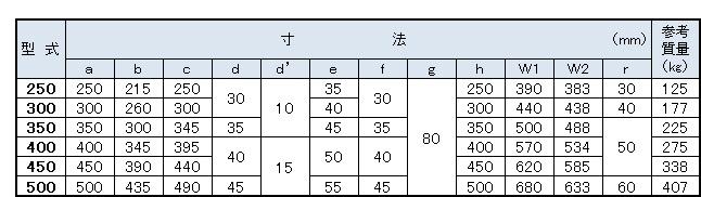 イコール寸法表