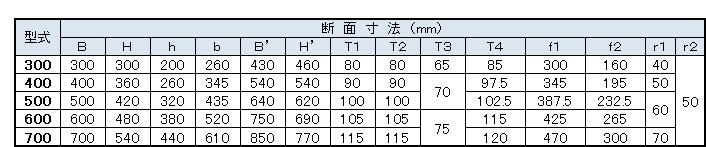 カルバートフリューム寸法表