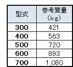 カルバートフリューム重量(L=1500)