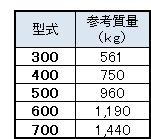 カルバートフリューム重量(L=2000)
