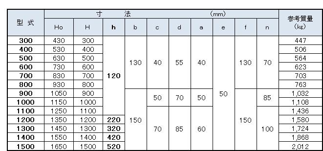 フリュームウォール寸法表7(I型 300~1500)