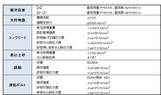 プレガード設計条件表