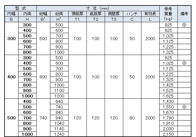ボックス寸法表1(300~500)