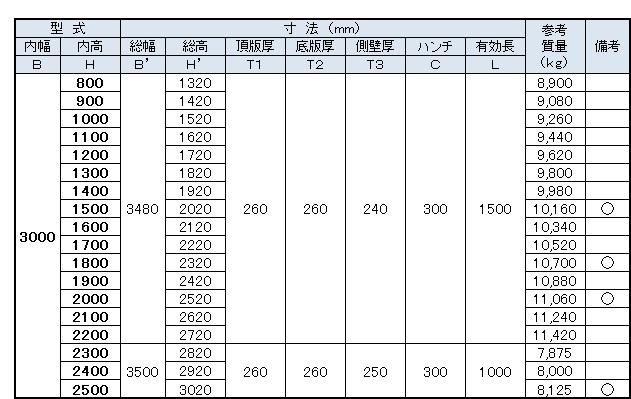 ボックス寸法表9(3000)