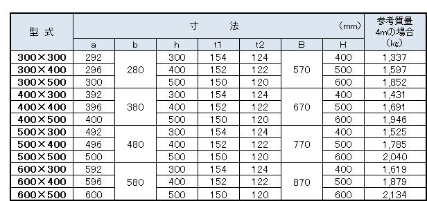 ロングU寸法表