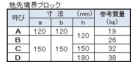 地先境界ブロック寸法表