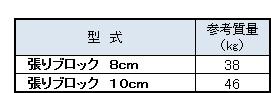 張りブロック寸法表