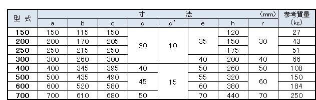 BF寸法表