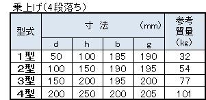 バリアフリー用歩車道境界ブロック寸法表(乗上げ4段落ち)