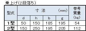 バリアフリー用歩車道境界ブロック寸法表2(乗上げ2段落ち)