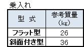 バリアフリー用歩車道境界ブロック寸法表3(乗入れ)