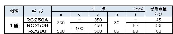L形側溝寸法表