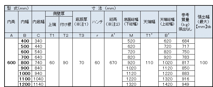 TKフリューム寸法表1(600)