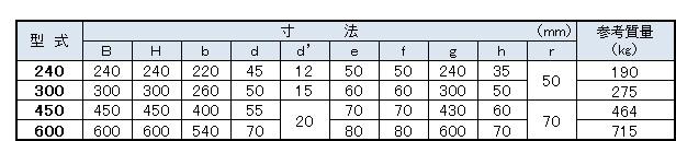 U形溝寸法表
