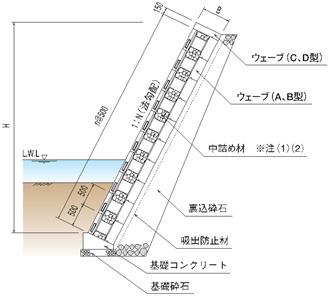 ウェーブ標準組立図