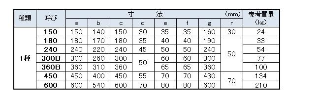 上ぶた式U形側溝(寸法表)
