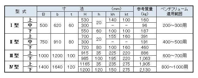 分水桝(寸法表)