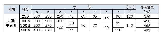 落ちふた式U形側溝(寸法表)