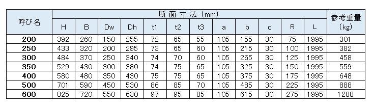 Ⅰ型寸法図-1