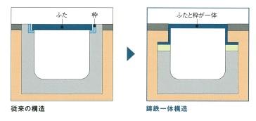 横断ロングU(鋳鉄一体構造)