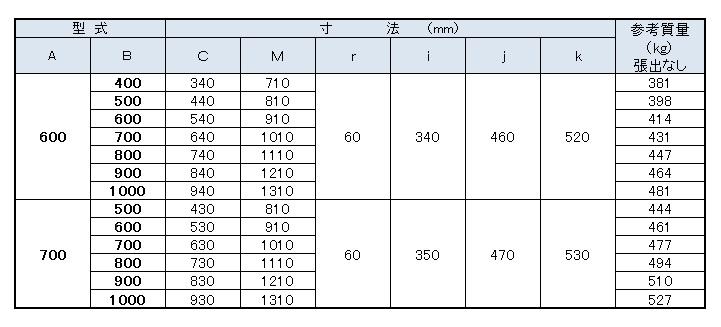 分水規格表